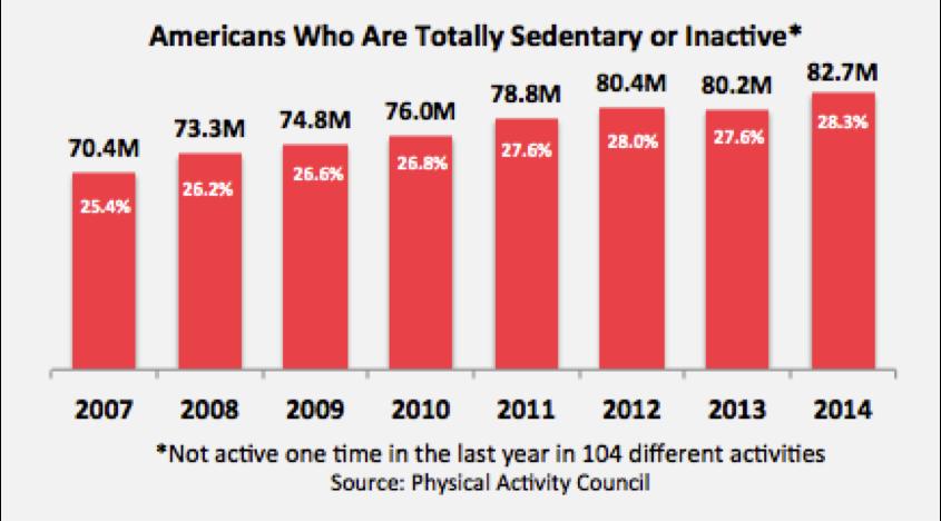 2015 Inactivity Chart