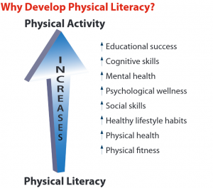 physicalliteracy